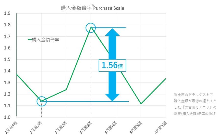 美容液カテゴリの購入金額倍率 Purchase Scale