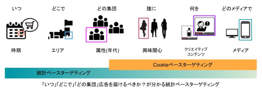 Cookieベースターゲティングと統計ベースターゲティングの比較