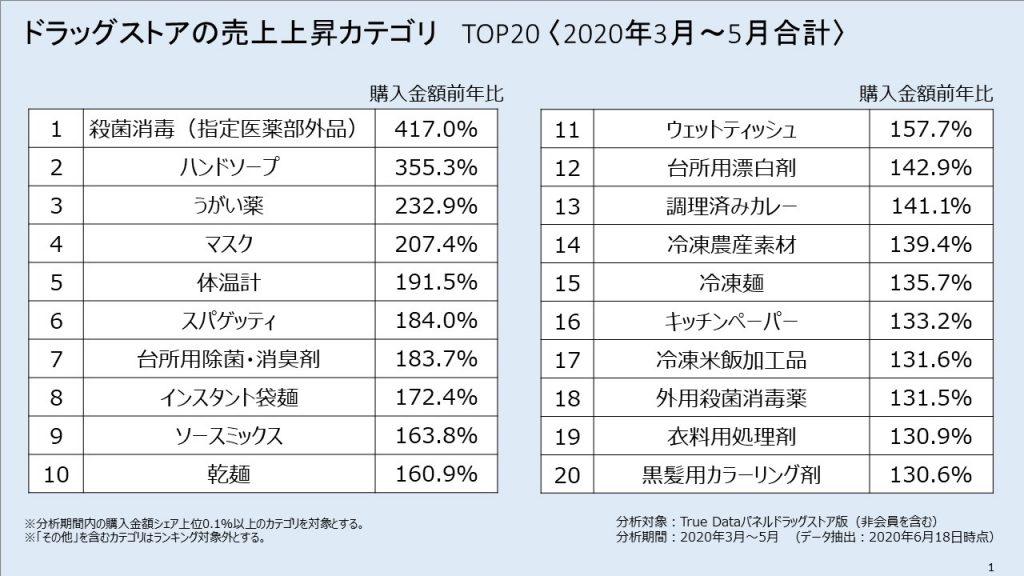 懇親 会 コロナ 「コロナで薬局の3割超が赤字」の惨状を日本薬剤師会首脳が激白